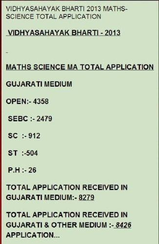 Vidyasahayak Bharti 2013 Maths Science Total Application Analysis
