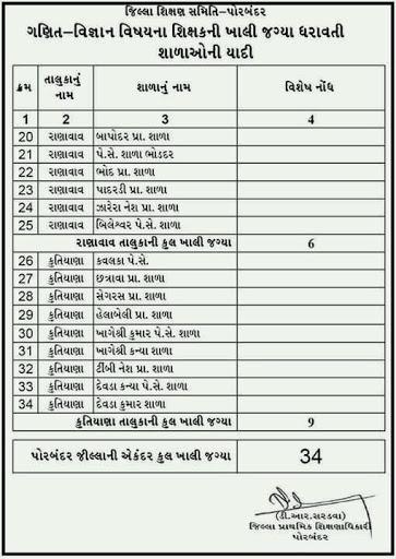Porbandar District Available Seat
