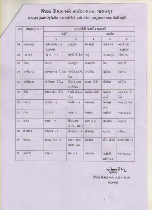 Banaskantha District Gap 7 Selected School