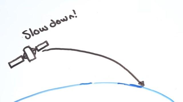 Gambar ilustrasi : Jika Kecepatan Satelit Pelan, maka akan mengakibatkan jatuh.