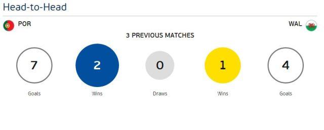 Head to head Portugal vs Wales EURO 2016