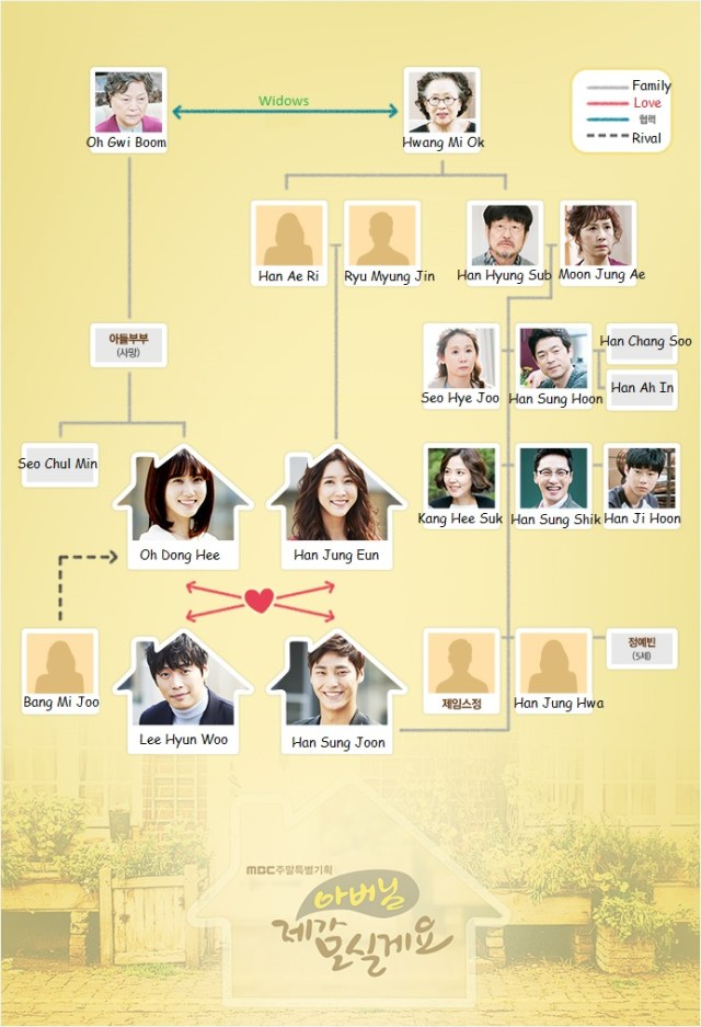 Hubungan antar karakter dalam drama Father I'll Take Care of You via soompi