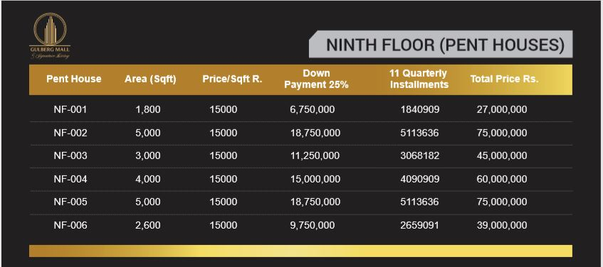 Gulberg Mall ninth floor Payment Plan