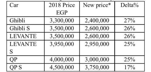 قائمة اسعار السيارات 2019 عقب تطبيق قرار إلغاء الجمارك صفر
