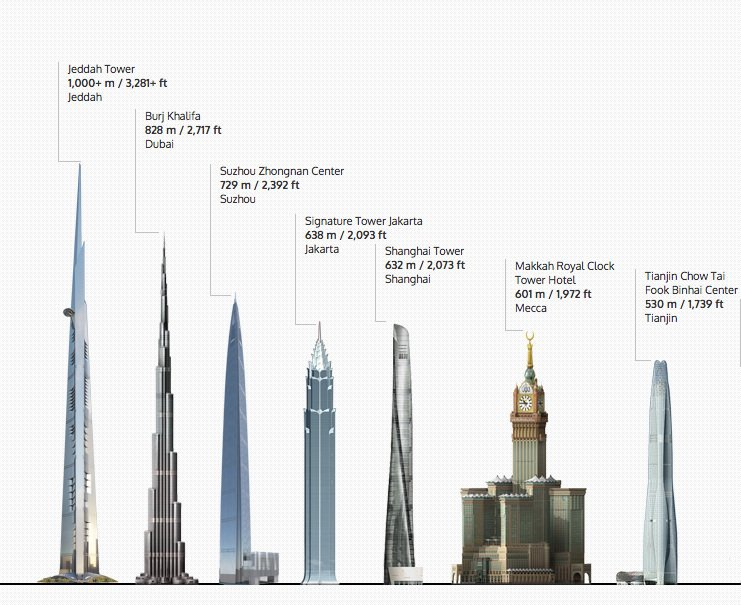 Work continues on worlds tallest tower after Saudi