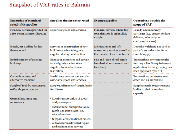 Bahrain prepares for VAT introduction next year - Gulf Business