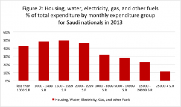 Saudi income