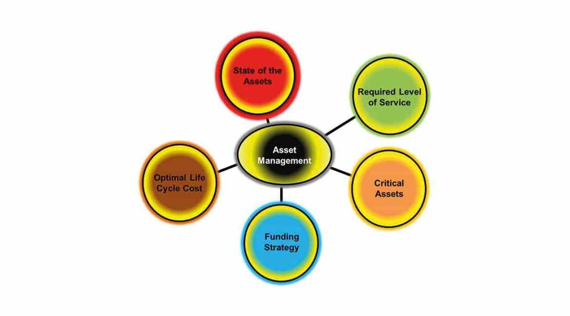 Core Components of Asset Management