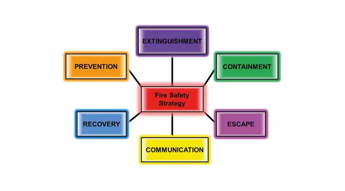 Core Components of Fire Safety Strategy