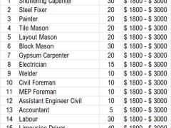 Government job in Canada   Project Technician
