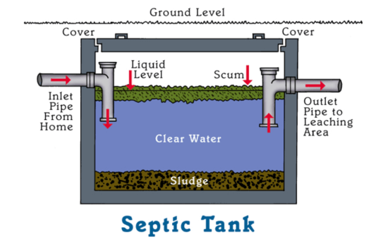 How Your Septic Tank Works!