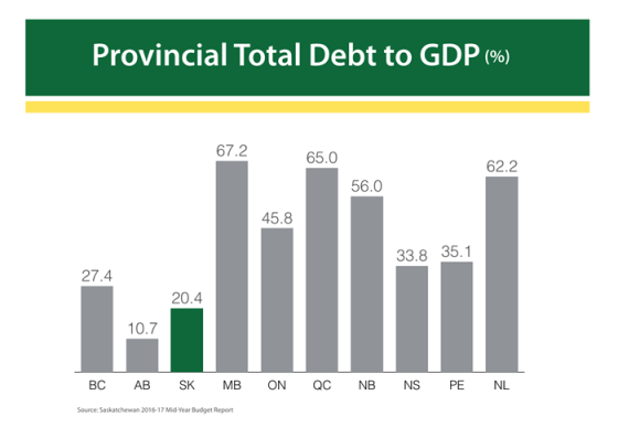 Falling Tax Revenue Increases Deficit | News and Media | Government of Saskatchewan Government  Saskatchewan Provincial Economy Government of Saskatchewan