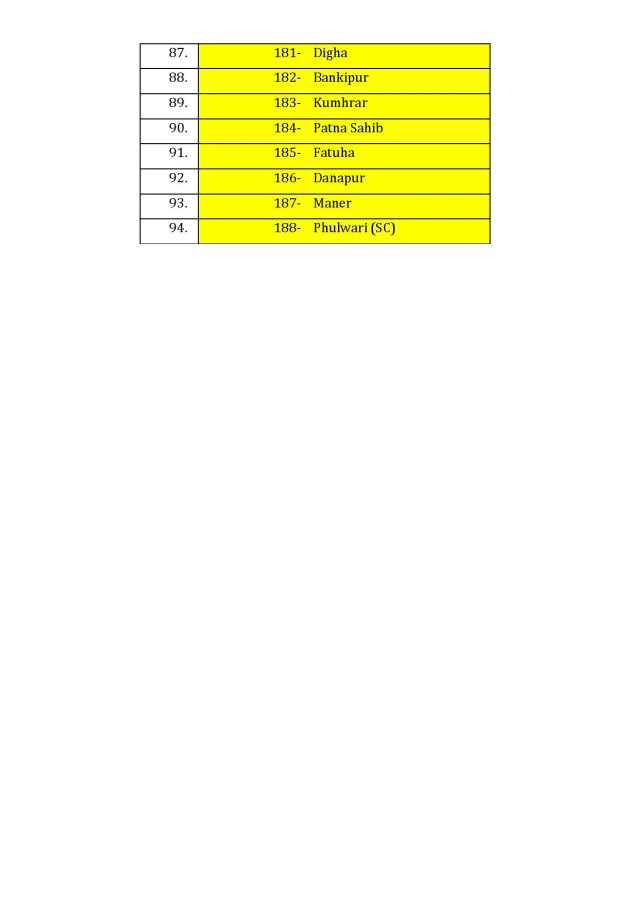 दूसरे चरण में इन सीटों पर वोटिंग