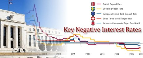 negative interest rates2
