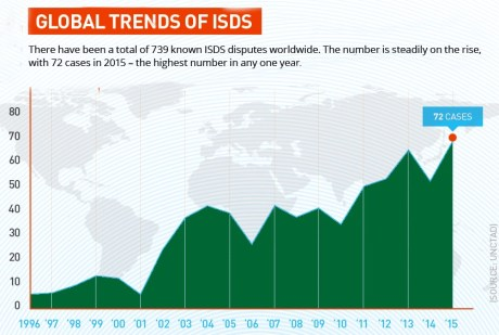 global-trends-isds2