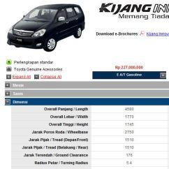 Dimensi All New Kijang Innova Camry Malaysia Radius Putar Atau Turning Itu Apa Ya Guna Love Novi Data Tersebut Mencantumkan