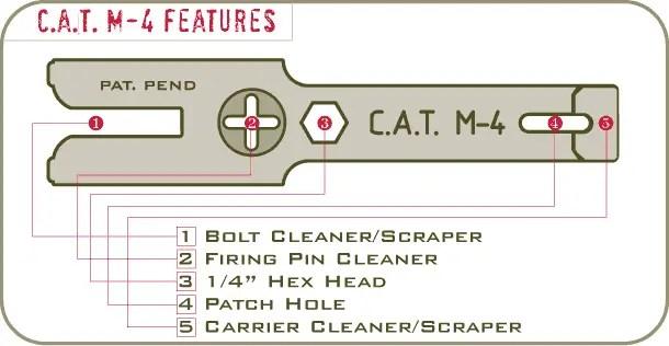 CAT m4