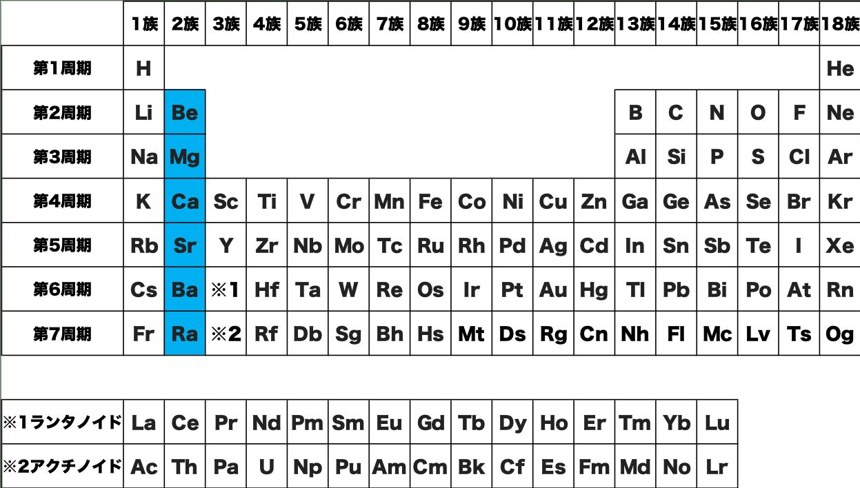 アルカリ土類金属 元素 記号 周期表 化学 原子