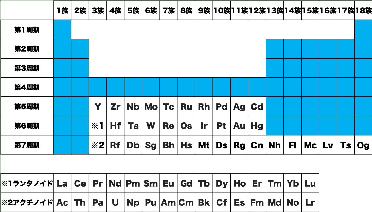 印刷 空欄 覚え方 暗記 語呂合わせ 元素 記号 周期表 化学 原子