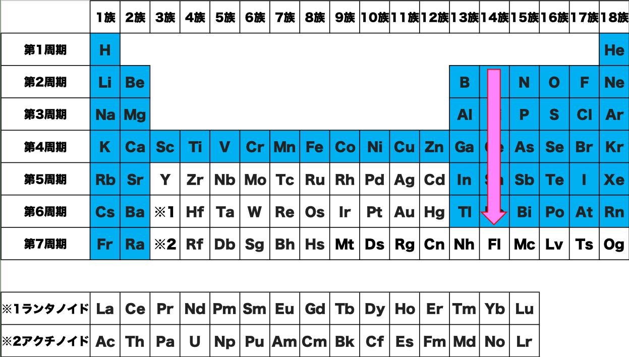 14族 覚え方 暗記 語呂合わせ 元素 記号 周期表 化学 原子