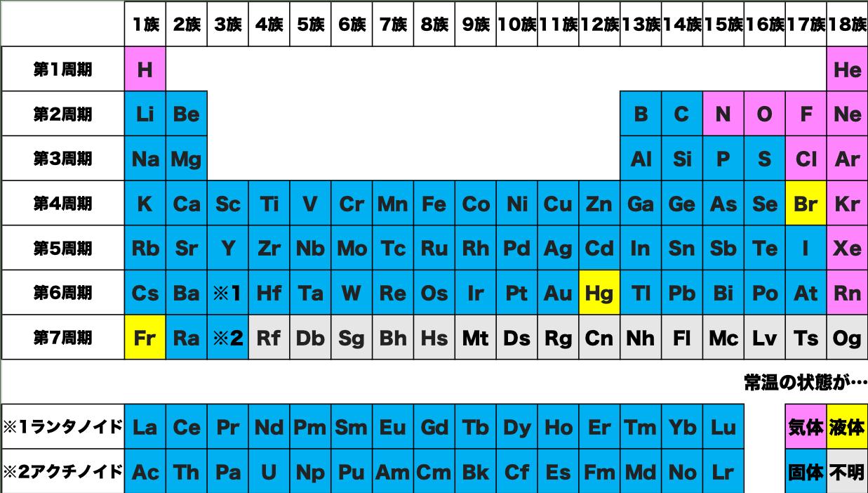 元素 記号 ne