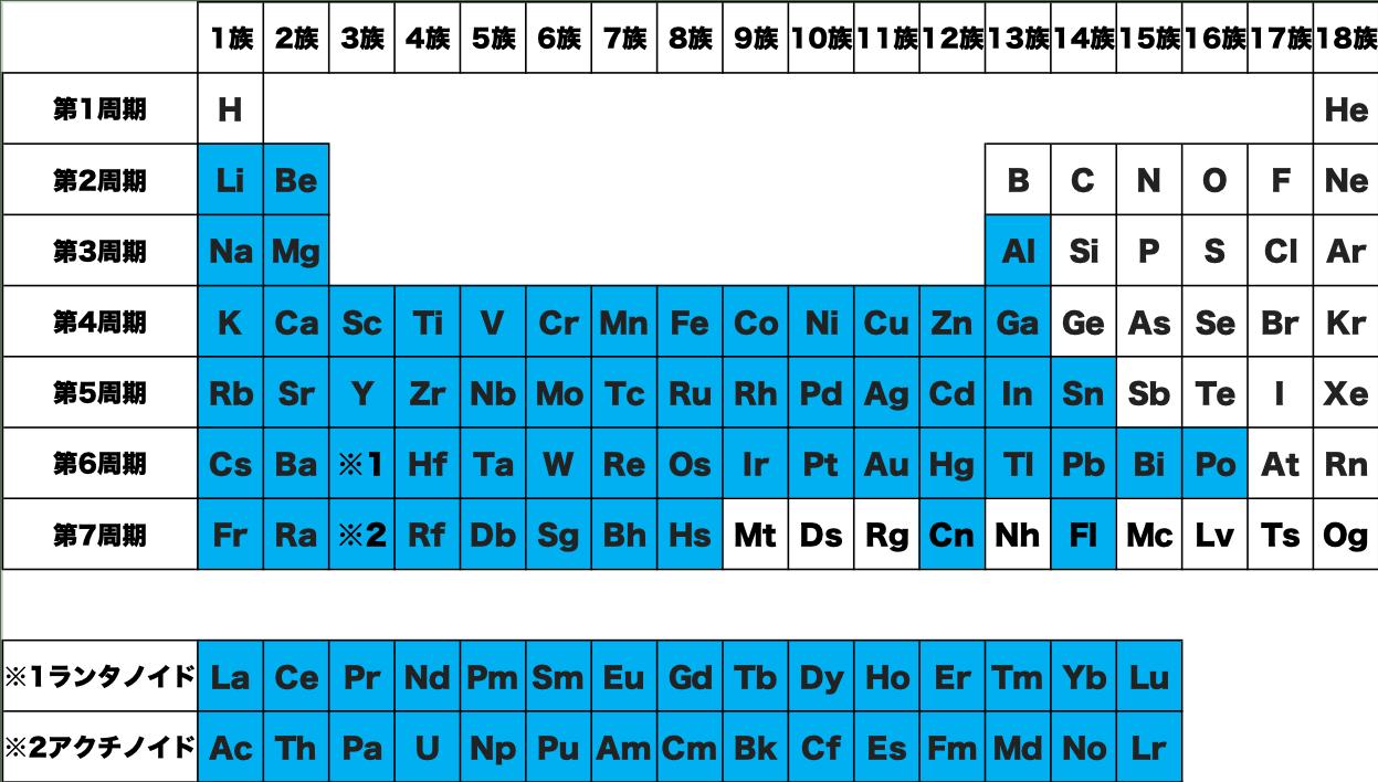 金属 元素 記号 周期表 化学 原子