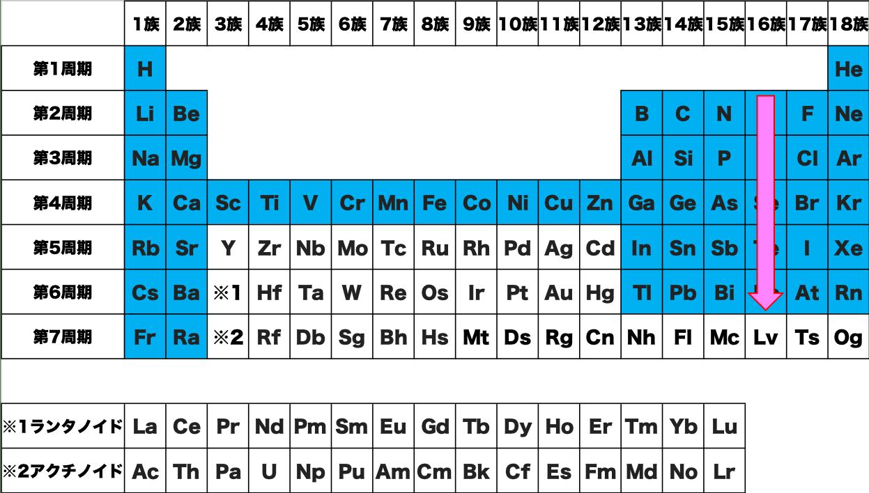 16族 覚え方 暗記 語呂合わせ 元素 記号 周期表 化学 原子