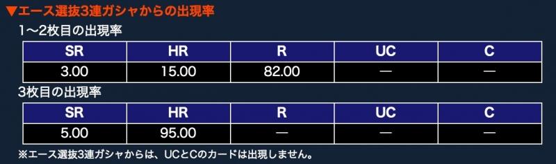 エース選抜3連ガシャ 確率