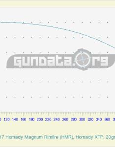 hornady magnum rimfire hmr xtp gr also ballistics chart  drop table gundata rh