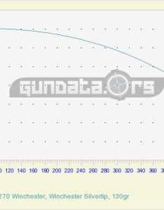 win also ballistics chart  coefficient gundata rh