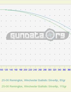 remington ballistics gundata also rh