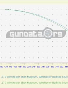 Create your free custom ballistic report also winchester short magnum ballistics gundata rh