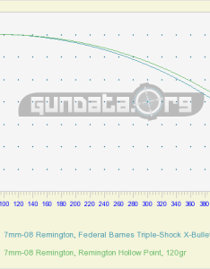 Handpicked mm remington ballistics videos from youtube also gundata rh