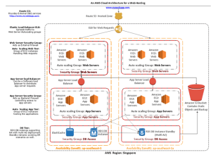 Technical Architecting: A quick AWS Architecture Design
