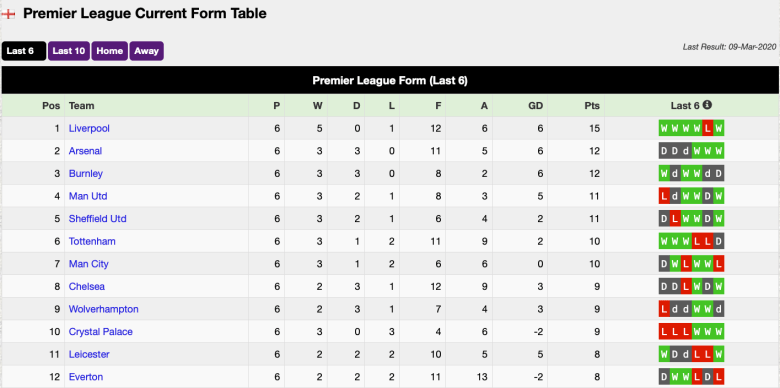 EPL table 6-17-2020