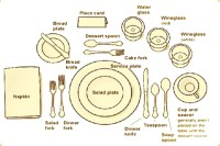 Gunter Wilhelm-Table Setting Guide