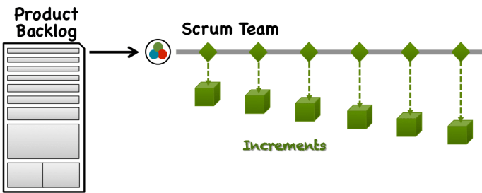Scaled Scrum - Singular Scrum