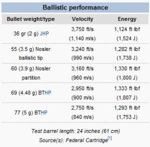 .223 Ballistics