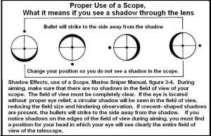 Eye Relief Chart