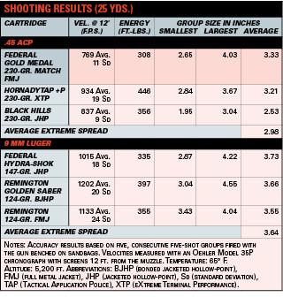 Some 9mm vs. .45 acp Comparisons