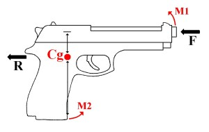 Recoil exerts force in several directions