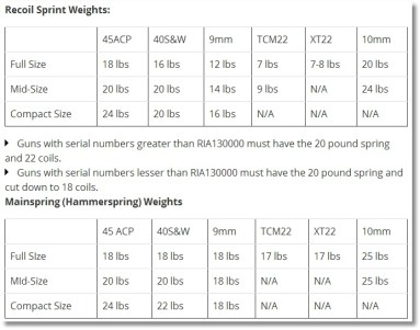 RIA Spring Weights
