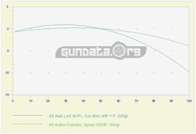 45_50_ComparisonGraph