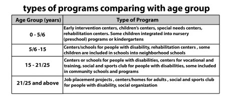 Children with Disability in the United Arab Emirates and the Services they Receive 171 EI Talk