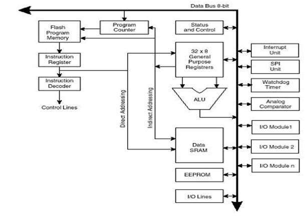 Sejarah Keluarga Mikrokontroler dan Mikroprosesor