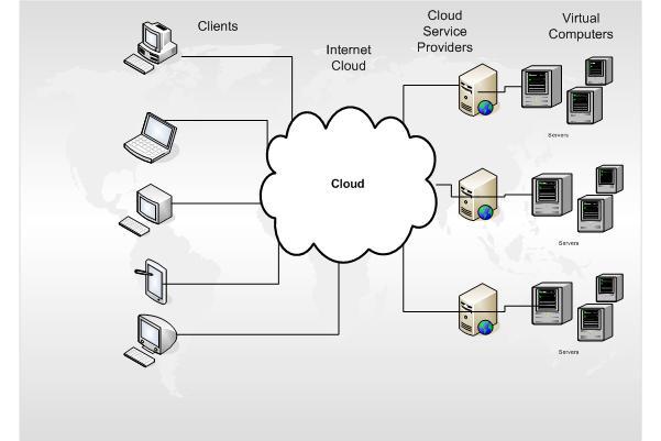 bulut sistemleri