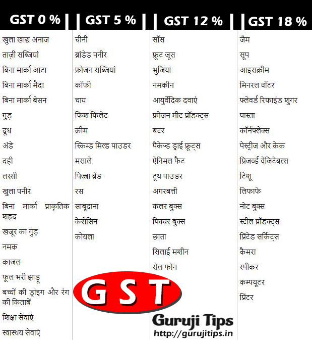 GST Rate on Product