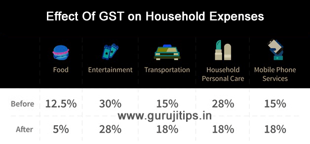 Effect of GST on Household