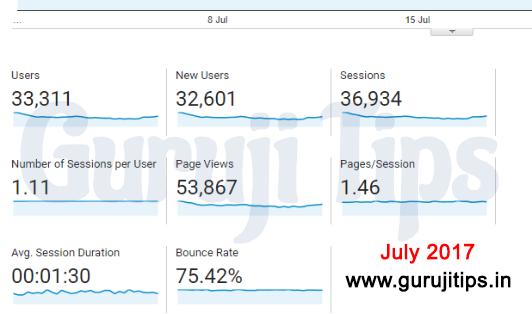 Analytic report July