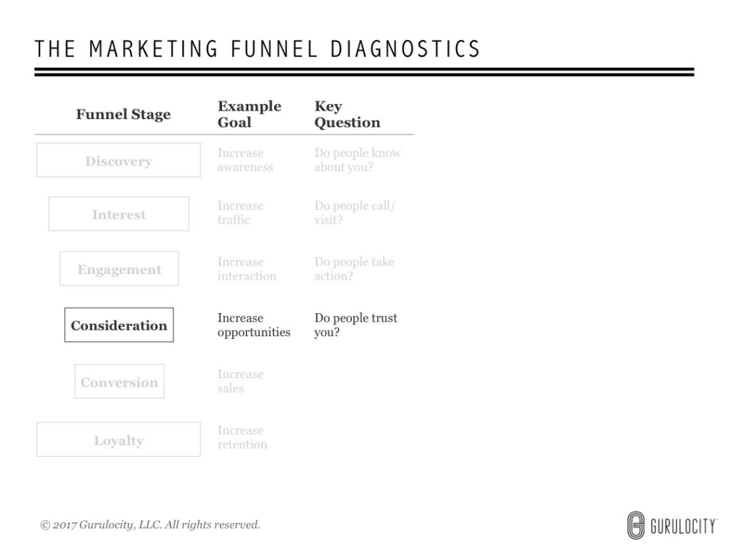 6 Questions to Optimize Your Marketing Funnel (with